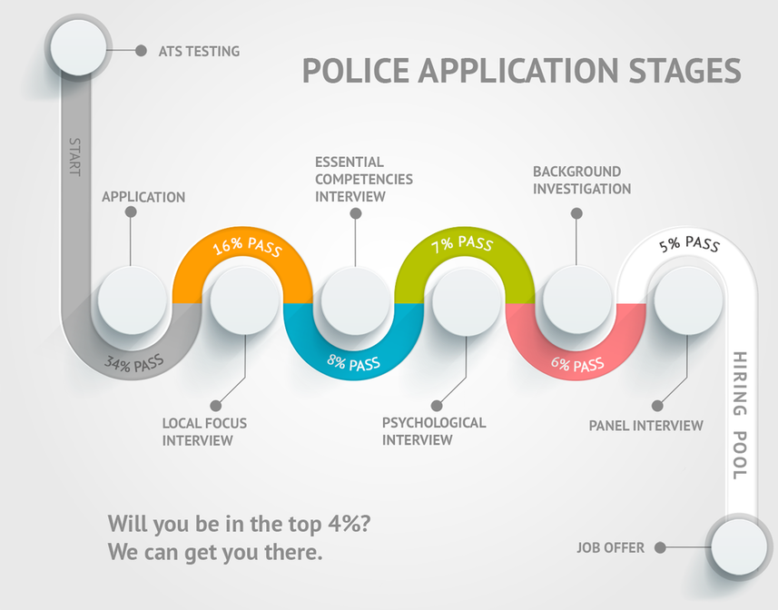 police officer hiring process chart