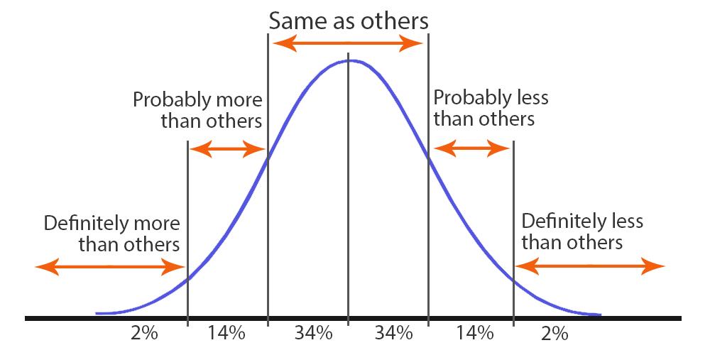 mmpi2-rf bell curve